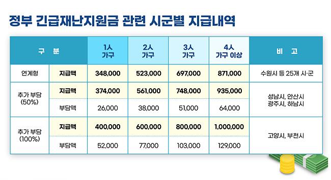 200504+경기도+4인가구,+정부+지원+100만원보다+47~187만원+더+받아(2)(2).jpg
